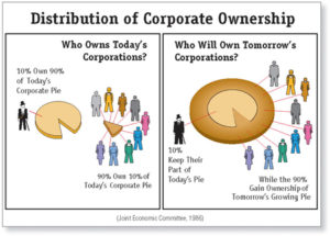 Distribution of Corporate Ownership