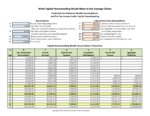 Spreadsheet showing projected wealth accumulations for the average citizen under the Capital Homestead Act