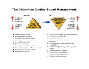 Justice-Based Management Diagram