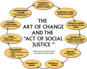 """Diagram of """"The Art of Change and the Act of Social Justice."""""""