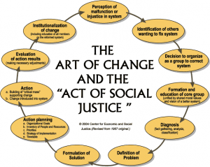 The Art of Change and the Act of Social Justice